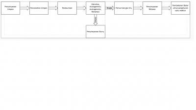 Proses Biogas Modern