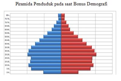 4 Kata Kunci Tantangan Bonus Demografi