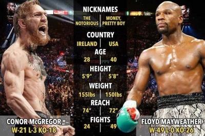 Triliunan Rupiah di Balik Duel Mayweather vs McGregor