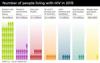 Epidemi AIDS, Akankah Indonesia Jadi