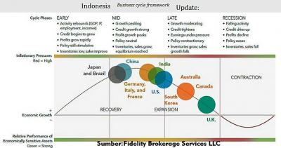 Fase Terakhir Ekonomi Indonesia