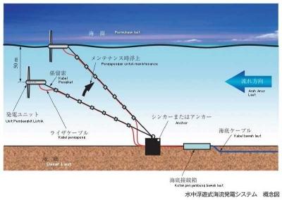 Jepang Berhasil Dalam Percobaan Pembangkit Listrik Tenaga Arus Laut