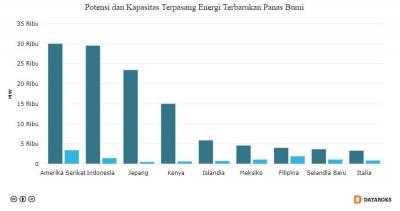 Inovasi Energi Baru Terbarukan dan Berkelanjutan