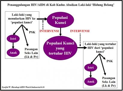 Di Kudus, Penanggulangan AIDS Abaikan Laki-laki 'Hidung Belang' sebagai Penyebar HIV/AIDS
