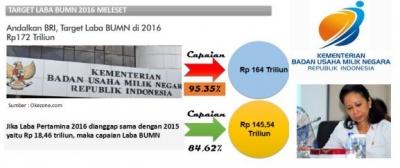 Kinerja BUMN Turun, Jokowi dalam Bahaya?