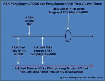"""4 PSK Tretes Idap HIV/AIDS: Yang """"Mengerikan"""" Justru Laki-Laki Penular dan Laki-laki yang Tertular"""