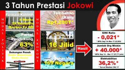 3 Tahun Prestasi Jokowi, Modal Jumbo Hasil Minimalis