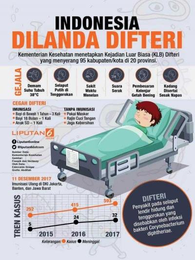 KLB Difteri Indonesia Tertinggi di Dunia, Ini Usulan Penanganannya untuk Kemenkes RI