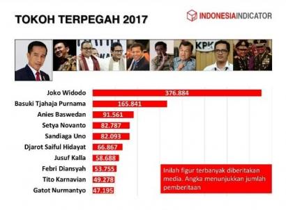 Kaleidoskop 2017: Tahun Jokowi