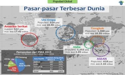 3 Faktor Kekuatan Indonesia untuk Menjadi Raksasa Ekonomi Dunia