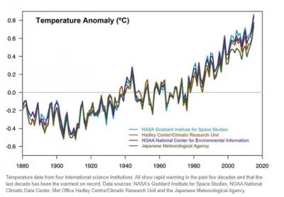 Global Warming: How Do We Know?