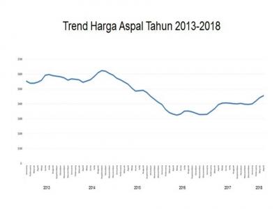 Mengapa Indonesia Harus Impor Aspal?