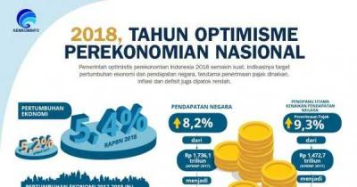 Pertumbuhan Ekonomi Kuartal II Optimistis