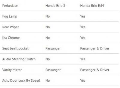 7 Perbedaan Honda Brio S Versus Brio E/Manual