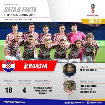 Piala Dunia Rusia, Panggungnya Kroasia
