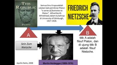 Repleksi Manusia: Heidegger, dan Nietzsche [1]