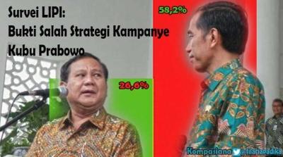 Survei LIPI: Bukti Salah Strategi Kampanye Kubu Prabowo