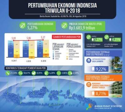 Siapa Bilang Ekonomi Indonesia sedang Sulit? Pertumbuhan ekonomi Kuartal II Terbaik Sejak 2013
