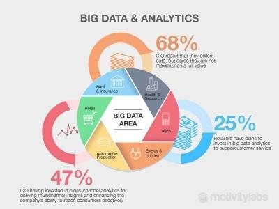 Big Data dan Industri Telekomunikasi