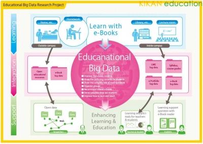 Big Data Analitik dalam Bidang Pendidikan