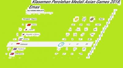 Target 20 Medali Emas Indonesia Sekarang  Masuk Akal