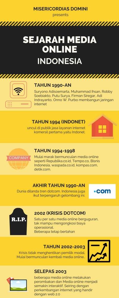 Sejarah Media Online di Indonesia