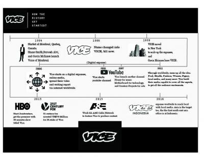 How Vice Get to Indonesia (Infographics)
