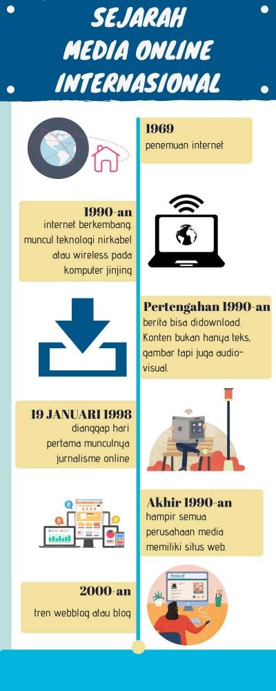 Sejarah Media Online Internasional