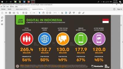 Ini Dia Potret Pengguna Media Sosial di Indonesia