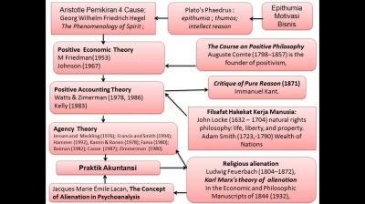 Filsafat Akuntansi Pendekatan Agency Theory