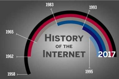 61 Tahun Perjalanan Sejarah dan Perkembangan Internet