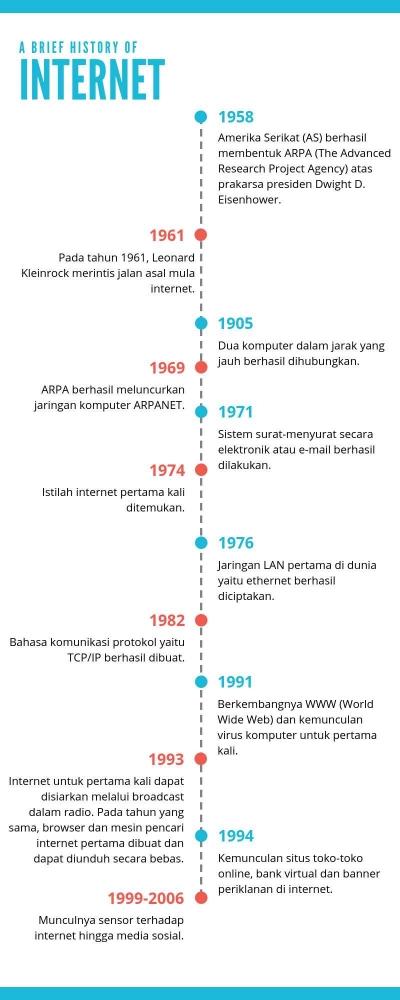 Media Online di Indonesia dan Dunia