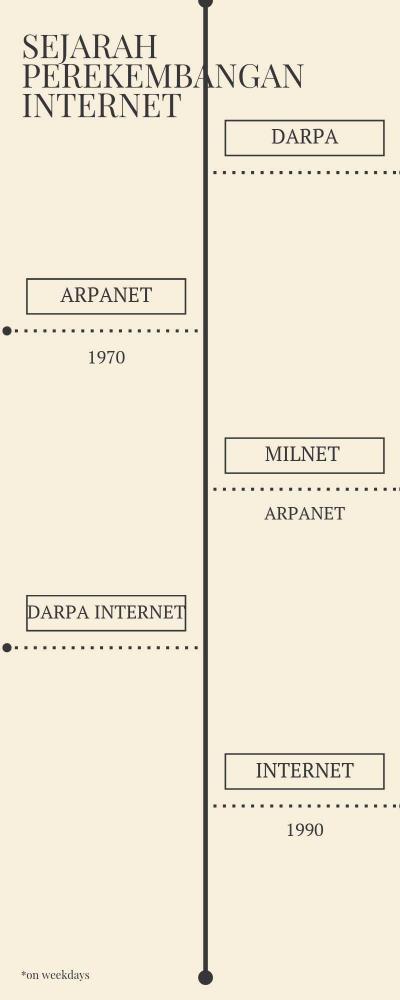 Tahukah Kamu tentang Sejarah dan Perkembangan Internet?