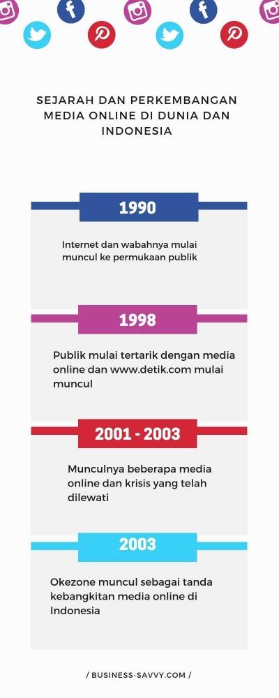 Sejarah, Perkembangan Media Online di Dunia dan Indonesia