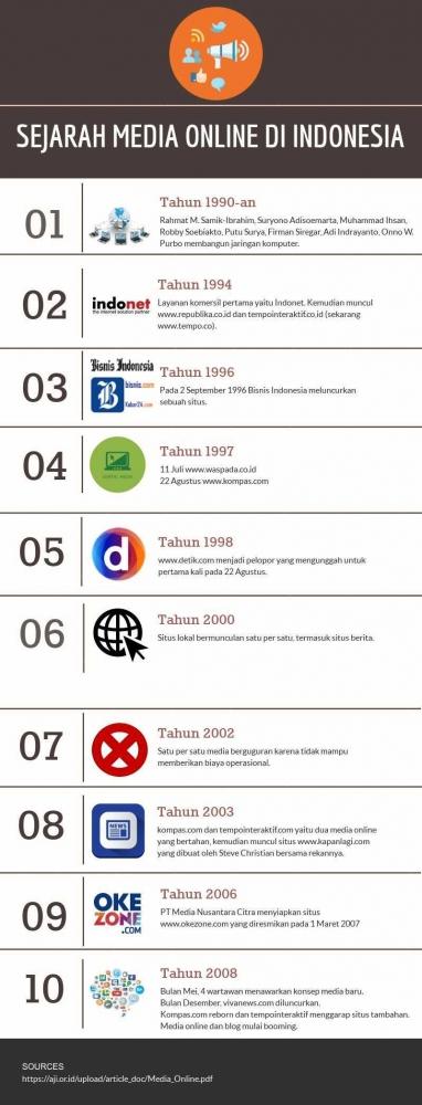 Sempat Jatuh di Tahun 2003, Media Online Bangkit Lagi!