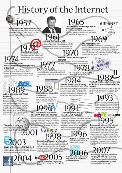 Menilik Sejarah Perkembangan Internet hingga Media Online di Indonesia