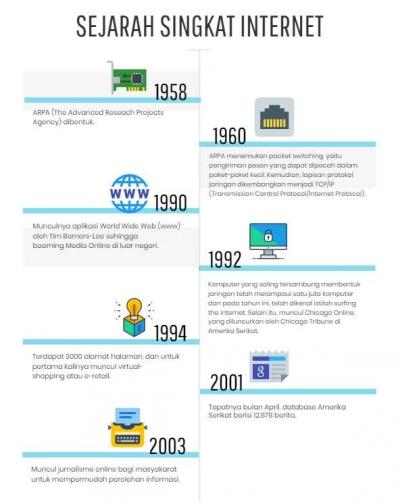 1958 -Sekarang, Internet dan Perkembangannya