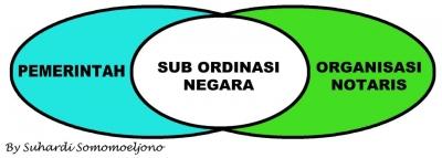Penguatan Kelembagaan Organisasi Notaris sebagai Sub Ordinasi Negara