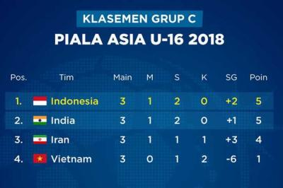 Timnas U-16 Jadi Satu-satunya Negara ASEAN yang Lolos dari Fase Grup AFC