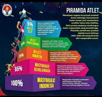 Piramida Atlet, Upaya Pemetaan Prestasi ala Kemenpora