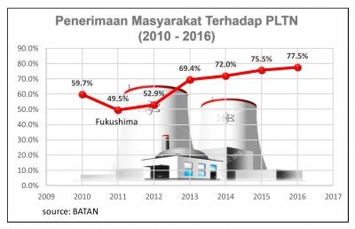 Mengapa Indonesia Butuh PLTN