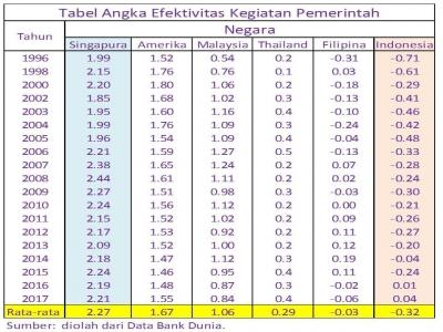 Efektivitas Pemerintah Indonesia Terburuk di ASEAN Dalam 19 Tahun Terakhir!