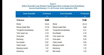 Kemiskinan, Bukti Aceh Belum Islami