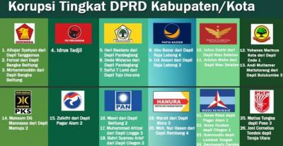 Caleg Koruptor Terlindungi KPU yang Trauma dengan MA