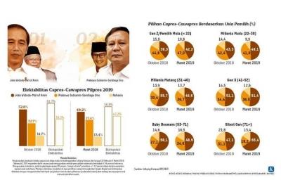 Elektabilitas Turun pada Survei Litbang Kompas, Jokowi-Ma'ruf Akan Tetap Menang