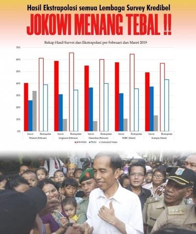 Kabarnya, Jokowi Sudah Pasti Menang