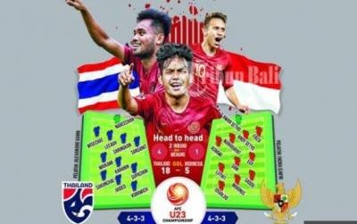 Timnas U-23 Keok, Dicukur Thailand 4-0