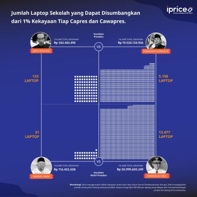 18.000 Laptop untuk Papua Hanya dengan Menggunakan 1% Kekayan Pasangan Capres dan Cawapres