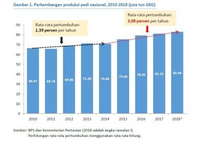 Menutup Kesenjangan Produktivitas Petani Jawa dan Luar Jawa