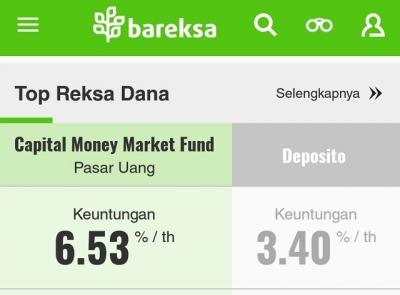 Pilihan Aplikasi Investasi Reksa Dana Terbaik